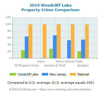 Woodcliff Lake Property Crime vs. State and National Comparison
