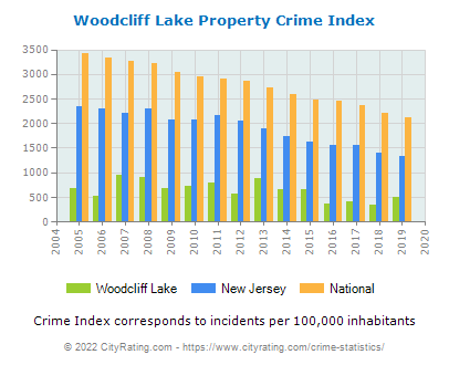 Woodcliff Lake Property Crime vs. State and National Per Capita