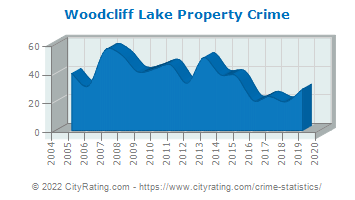 Woodcliff Lake Property Crime