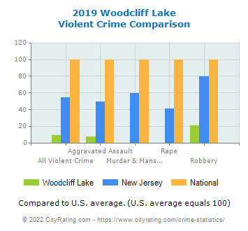 Woodcliff Lake Violent Crime vs. State and National Comparison