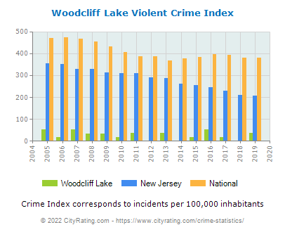 Woodcliff Lake Violent Crime vs. State and National Per Capita