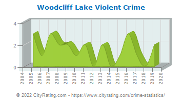 Woodcliff Lake Violent Crime