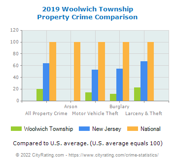 Woolwich Township Property Crime vs. State and National Comparison