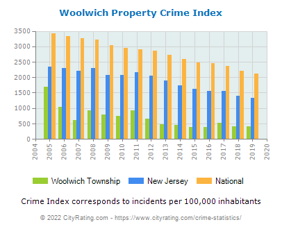 Woolwich Township Property Crime vs. State and National Per Capita