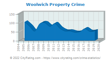 Woolwich Township Property Crime