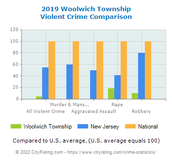 Woolwich Township Violent Crime vs. State and National Comparison