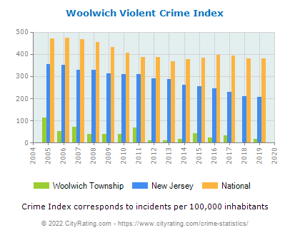 Woolwich Township Violent Crime vs. State and National Per Capita