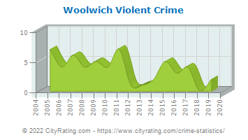 Woolwich Township Violent Crime