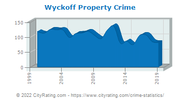 Wyckoff Township Property Crime