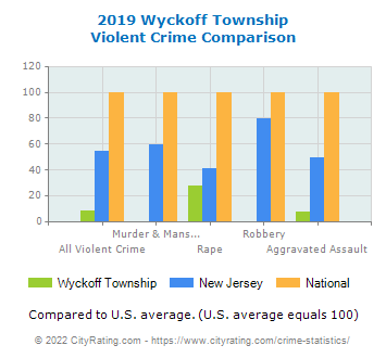 Wyckoff Township Violent Crime vs. State and National Comparison