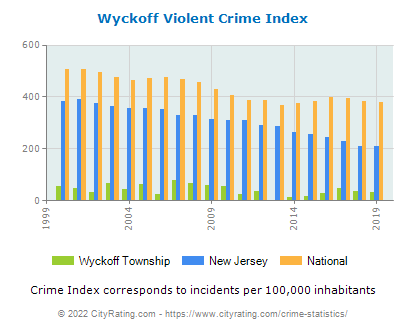 Wyckoff Township Violent Crime vs. State and National Per Capita