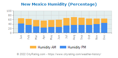 New Mexico Relative Humidity