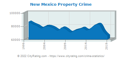 New Mexico Property Crime