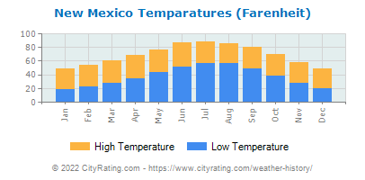 New Mexico Average Temperatures