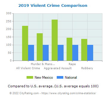 New Mexico Violent Crime vs. National Comparison