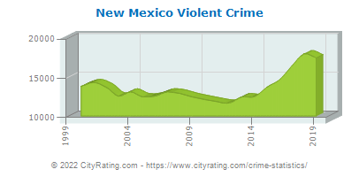 New Mexico Violent Crime