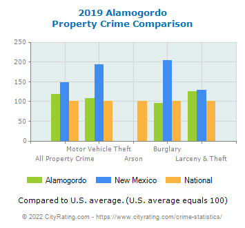 Alamogordo Property Crime vs. State and National Comparison