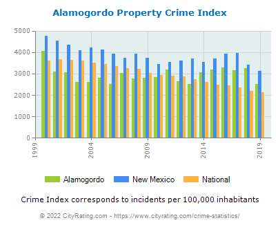 Alamogordo Property Crime vs. State and National Per Capita