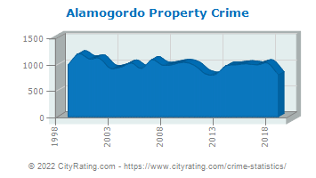 Alamogordo Property Crime
