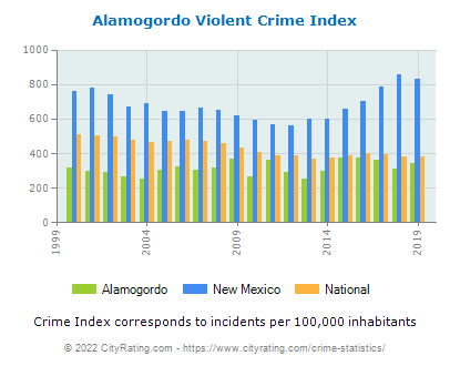 Alamogordo Violent Crime vs. State and National Per Capita