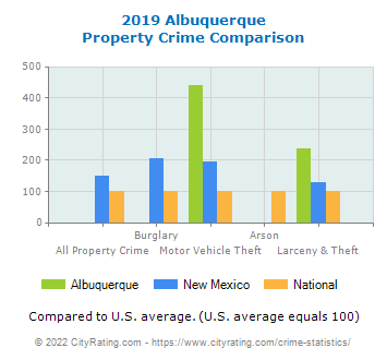 Albuquerque Property Crime vs. State and National Comparison
