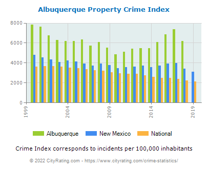 Albuquerque Property Crime vs. State and National Per Capita