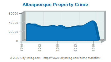 Albuquerque Property Crime