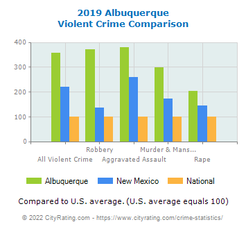 Albuquerque Violent Crime vs. State and National Comparison
