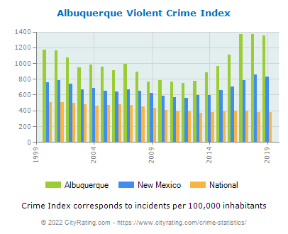 Albuquerque Violent Crime vs. State and National Per Capita