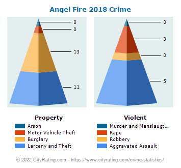 Angel Fire Crime 2018