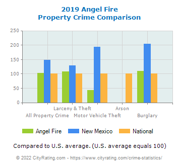 Angel Fire Property Crime vs. State and National Comparison