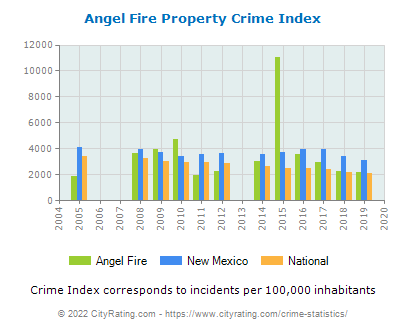 Angel Fire Property Crime vs. State and National Per Capita