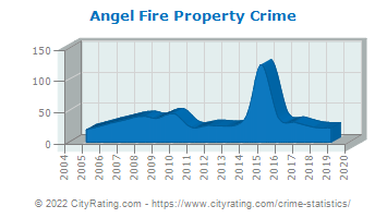 Angel Fire Property Crime