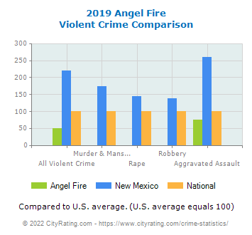 Angel Fire Violent Crime vs. State and National Comparison