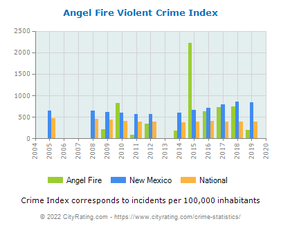 Angel Fire Violent Crime vs. State and National Per Capita
