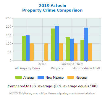 Artesia Property Crime vs. State and National Comparison