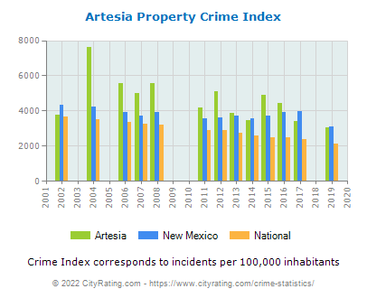 Artesia Property Crime vs. State and National Per Capita
