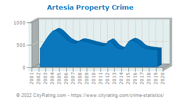 Artesia Property Crime