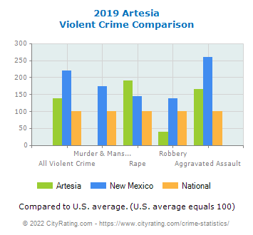 Artesia Violent Crime vs. State and National Comparison
