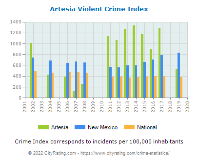 Artesia Violent Crime vs. State and National Per Capita