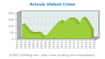 Artesia Violent Crime