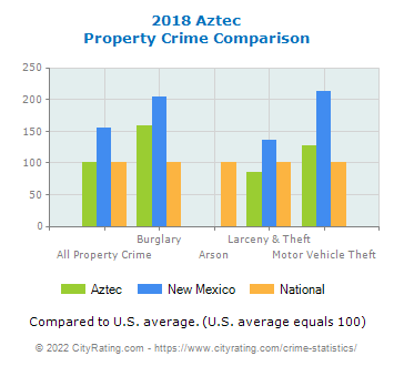 Aztec Property Crime vs. State and National Comparison