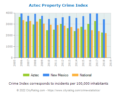 Aztec Property Crime vs. State and National Per Capita