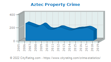 Aztec Property Crime