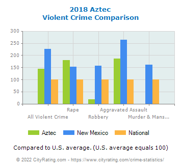 Aztec Violent Crime vs. State and National Comparison