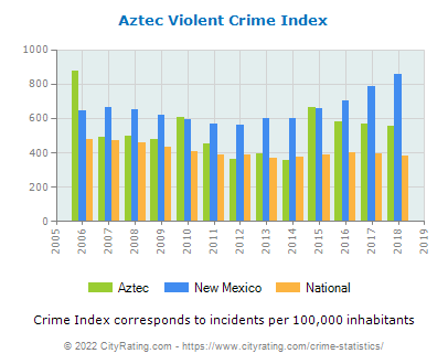 Aztec Violent Crime vs. State and National Per Capita