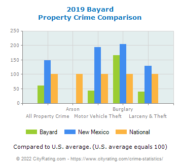 Bayard Property Crime vs. State and National Comparison