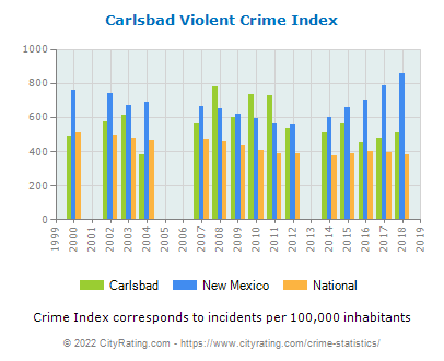 Carlsbad Violent Crime vs. State and National Per Capita