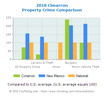 Cimarron Property Crime vs. State and National Comparison