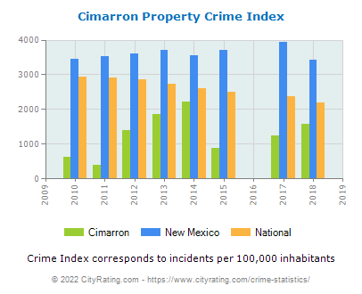 Cimarron Property Crime vs. State and National Per Capita